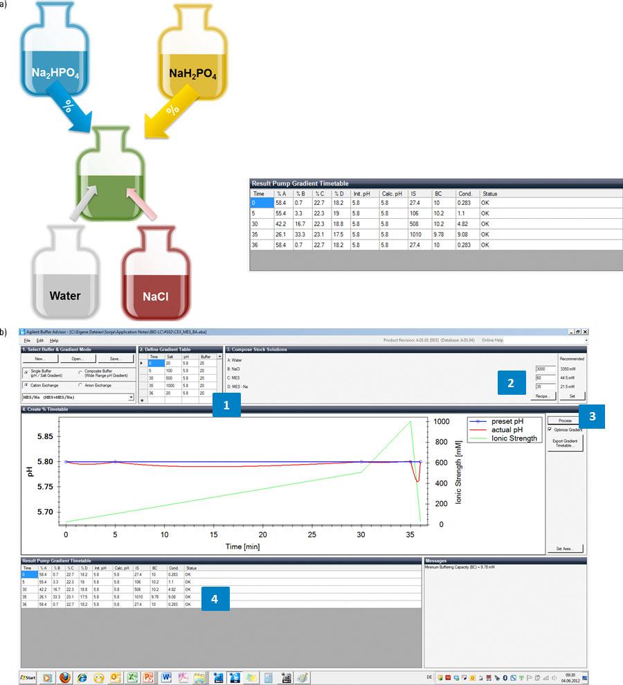 a) pH 5.8~pH 6.8 におけるスカウティング実験のタイムテーブル。b)  微調整した結果。
