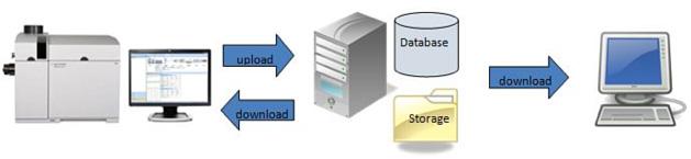 包括的なコンプライアンスプランを規定する SOP と、MassHunter、User Access Control ソフトウェア、OpenLAB Data Store for MS を含むシステムを組み合わせれば、コンプライアンス要件を満たす ICP-MS データ管理に必要な制御を行うことができます。