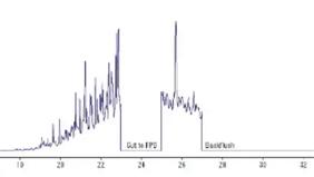 ディーゼルおよび蒸留液中のジベンゾチオフェン分析