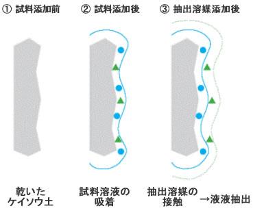 (1)サンプル水溶液を加える、(2)5分ほど静置・保持させる、(3)有機溶媒を流す